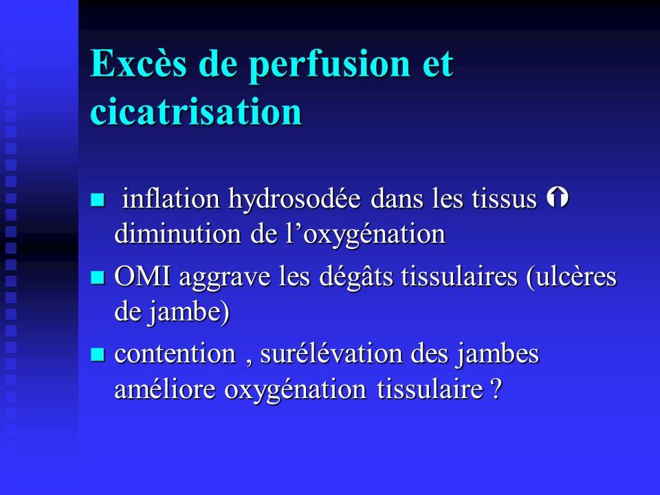 Excès de perfusion et cicatrisation n inflation hydrosodée dans les tissus diminution de loxygénation n OMI aggrave les dégâts tissulaires (ulcères de jambe) n contention, surélévation des jambes améliore oxygénation tissulaire ?