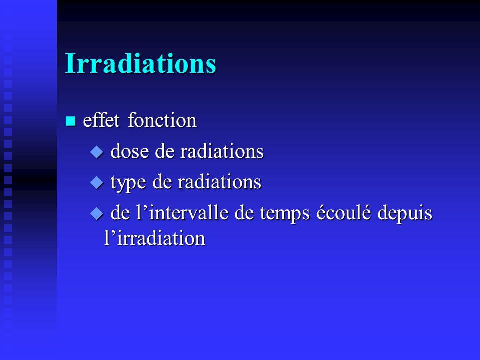 Irradiations n effet fonction u dose de radiations u type de radiations u de lintervalle de temps écoulé depuis lirradiation
