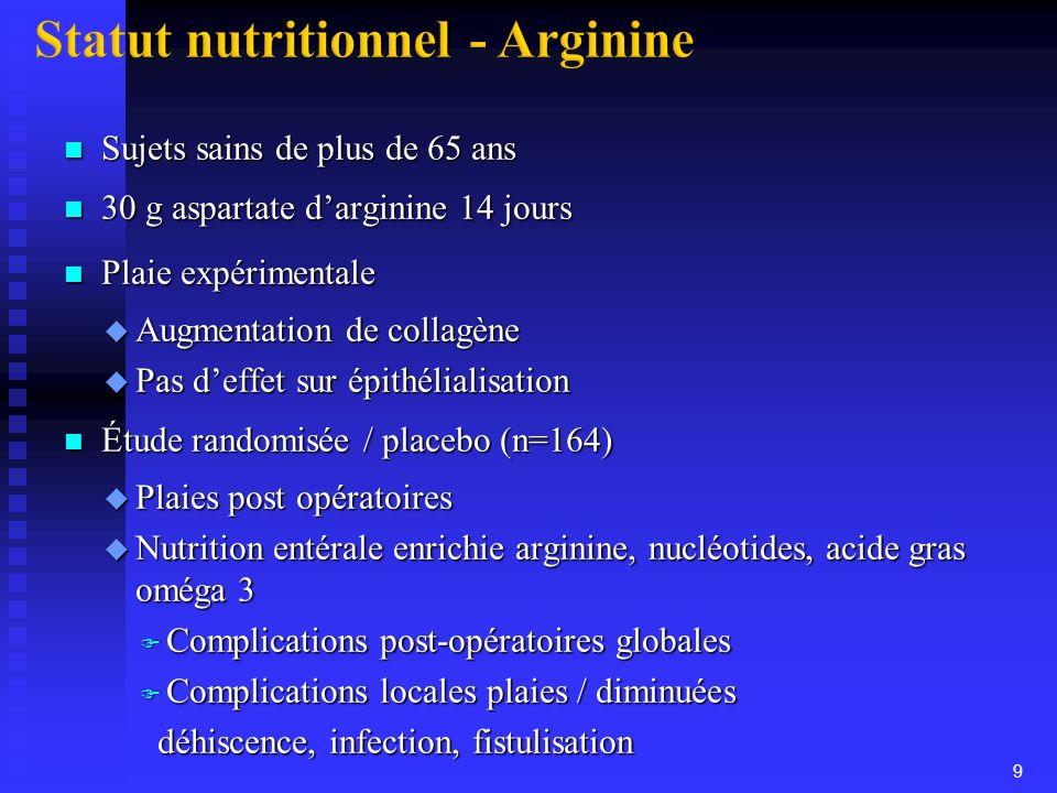 n Sujets sains de plus de 65 ans n 30 g aspartate darginine 14 jours n Plaie expérimentale u Augmentation de collagène u Pas deffet sur épithélialisat