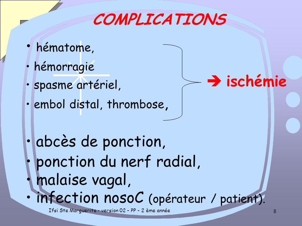 Ifsi Ste Marguerite - version 02 - PP - 2 ème année 7 INDICATIONS SURVEILLANCE en réa et soins intensifs –V.A, –Période P.O, –Trt des états de choc, –