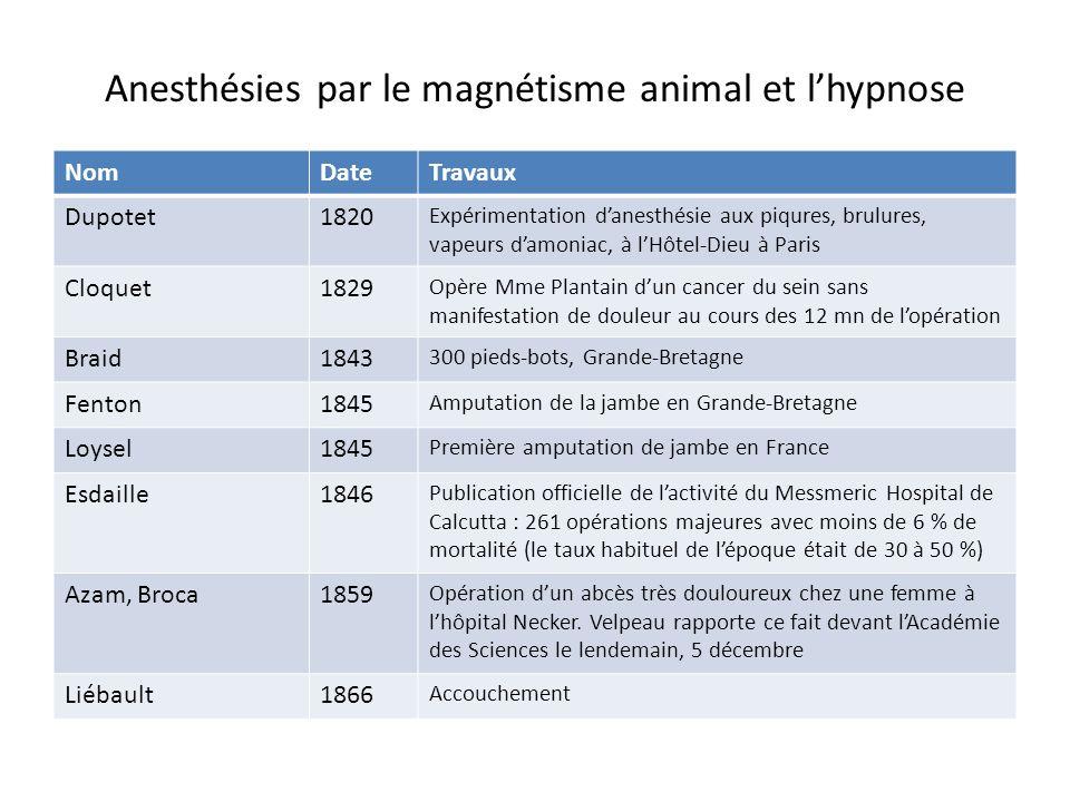 Anesthésies par le magnétisme animal et lhypnose NomDateTravaux Dupotet1820 Expérimentation danesthésie aux piqures, brulures, vapeurs damoniac, à lHô