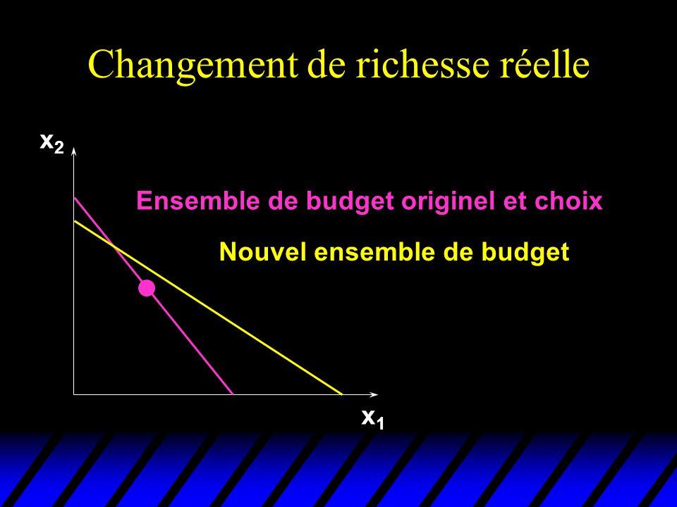 Changement de richesse réelle x1x1 x2x2 Ensemble de budget originel et choix Nouvel ensemble de budget