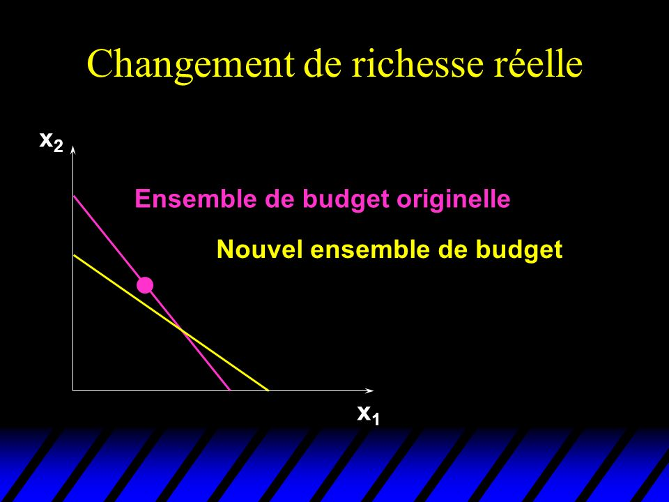 Changement de richesse réelle x1x1 x2x2 Ensemble de budget originelle Nouvel ensemble de budget