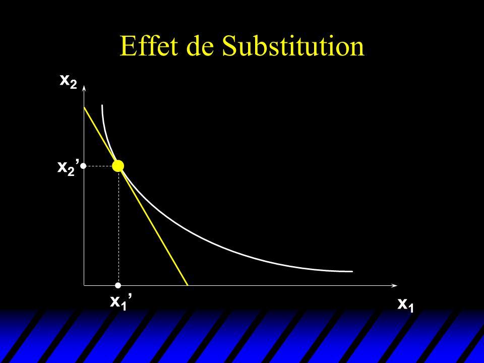 Effet de Substitution x2x2 x1x1 x 2 x 1