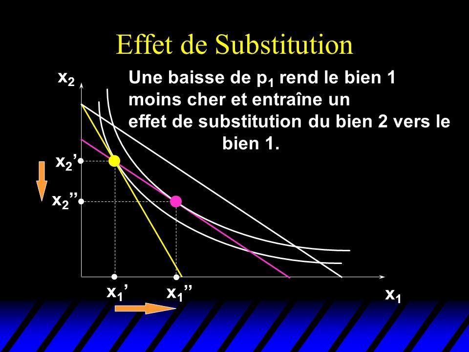 Effet de Substitution x2x2 x1x1 x 2 x 1 Une baisse de p 1 rend le bien 1 moins cher et entraîne un effet de substitution du bien 2 vers le bien 1.