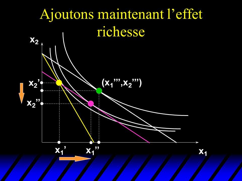 Ajoutons maintenant leffet richesse x2x2 x1x1 x 2 x 1 (x 1,x 2 )