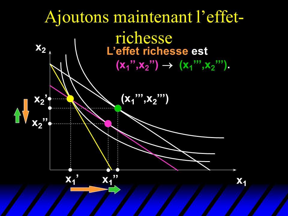 Ajoutons maintenant leffet- richesse x2x2 x1x1 x 2 x 1 (x 1,x 2 ) Leffet richesse est (x 1,x 2 ) (x 1,x 2 ).