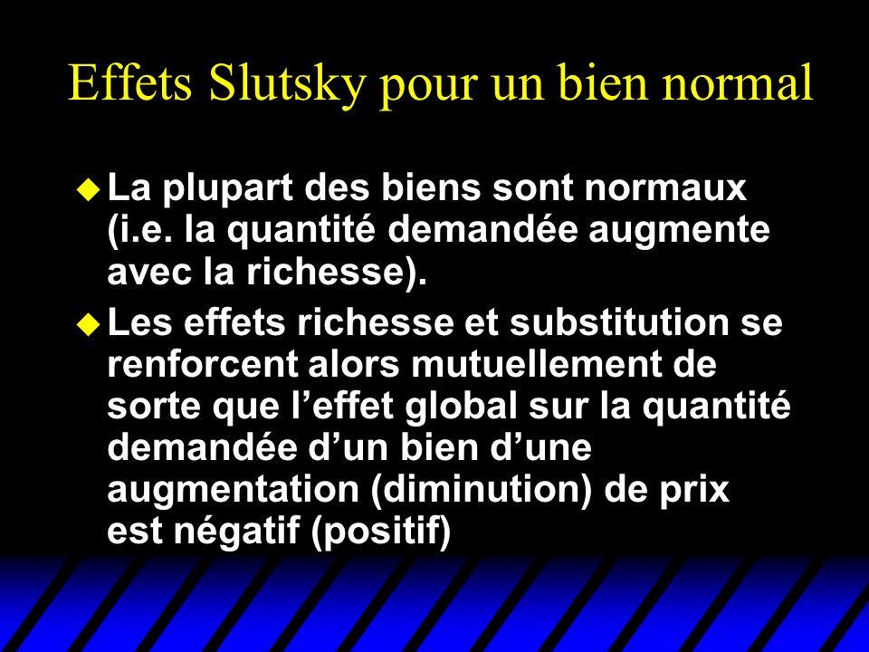 Effets Slutsky pour un bien normal u La plupart des biens sont normaux (i.e.
