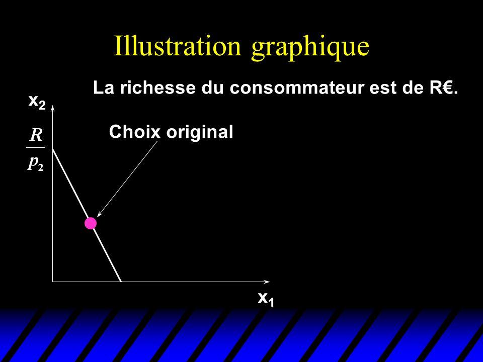 Illustration graphique x1x1 La réduction de prix du bien 1 fait pivoter la droite de budget vers la droite.