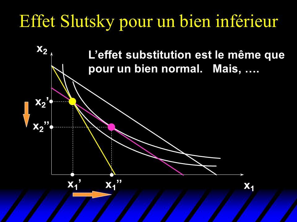 Effet Slutsky pour un bien inférieur x2x2 x1x1 x 2 x 1 Leffet substitution est le même que pour un bien normal.