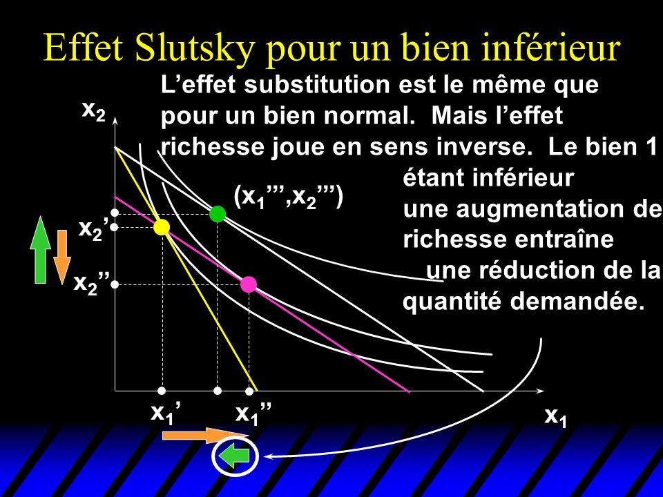 Effet Slutsky pour un bien inférieur x2x2 x1x1 x 2 x 1 (x 1,x 2 ) Leffet substitution est le même que pour un bien normal.