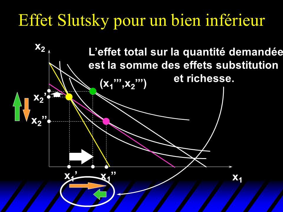 Effet Slutsky pour un bien inférieur x2x2 x1x1 x 2 x 1 (x 1,x 2 ) Leffet total sur la quantité demandée est la somme des effets substitution et richesse.