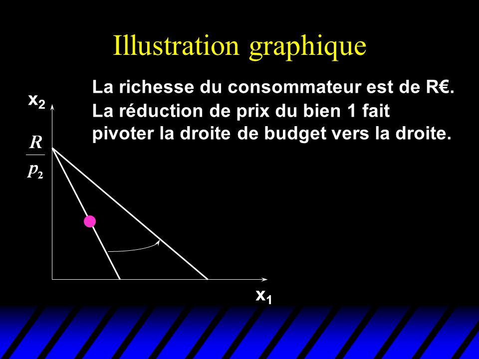 Le changement global de quantité x2x2 x1x1 x 2 x 1 (x 1,x 2 ) Le changement global de quantité due à une baisse de p 1 est la somme des effets richesse et substitution, (x 1,x 2 ) (x 1,x 2 ).