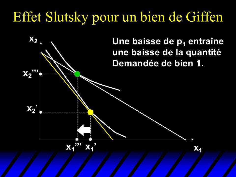 Effet Slutsky pour un bien de Giffen x2x2 x1x1 x 2 x 1 x 2 Une baisse de p 1 entraîne une baisse de la quantité Demandée de bien 1.