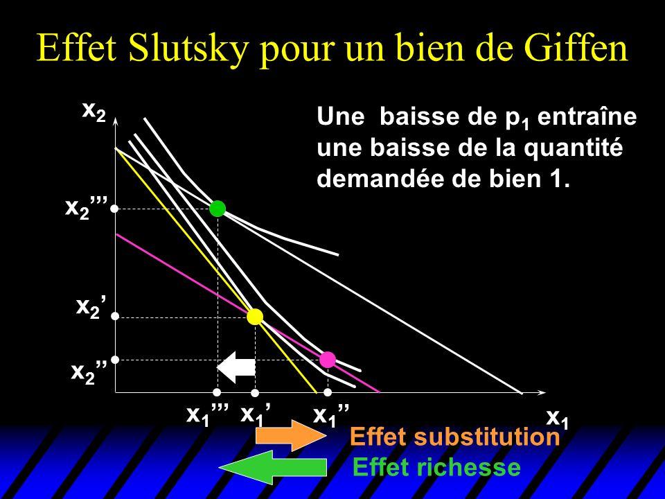 Effet Slutsky pour un bien de Giffen x2x2 x1x1 x 2 x 1 x 2 Effet substitution Effet richesse Une baisse de p 1 entraîne une baisse de la quantité demandée de bien 1.