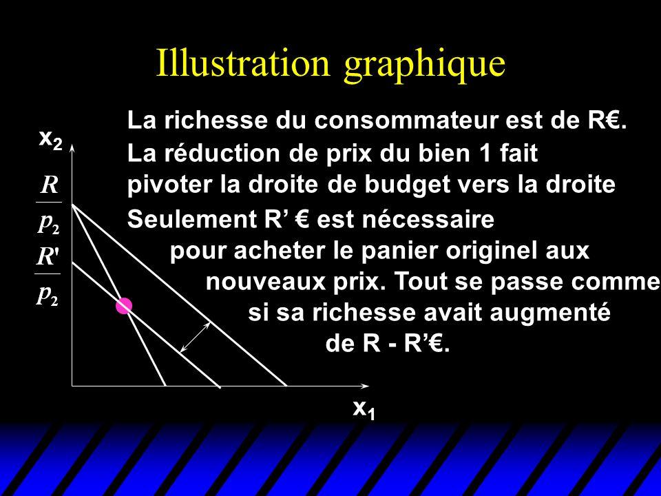 Illustration graphique x1x1 La réduction de prix du bien 1 fait pivoter la droite de budget vers la droite La richesse du consommateur est de R.