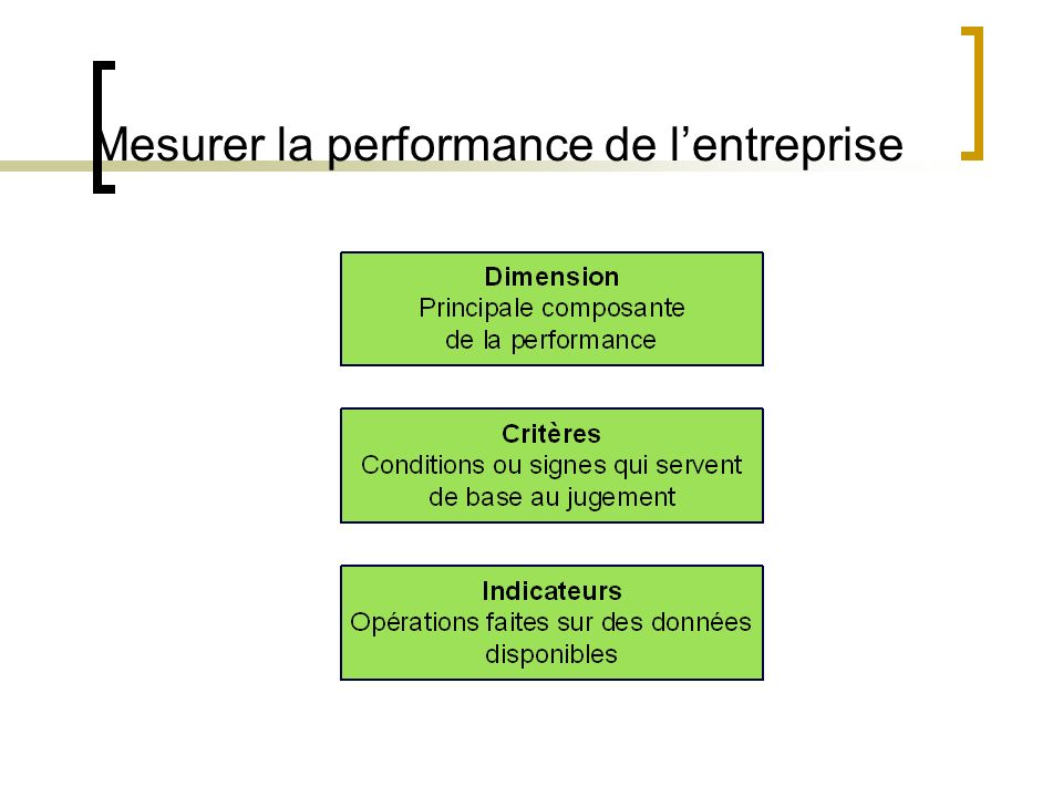 Mesurer la performance de lentreprise