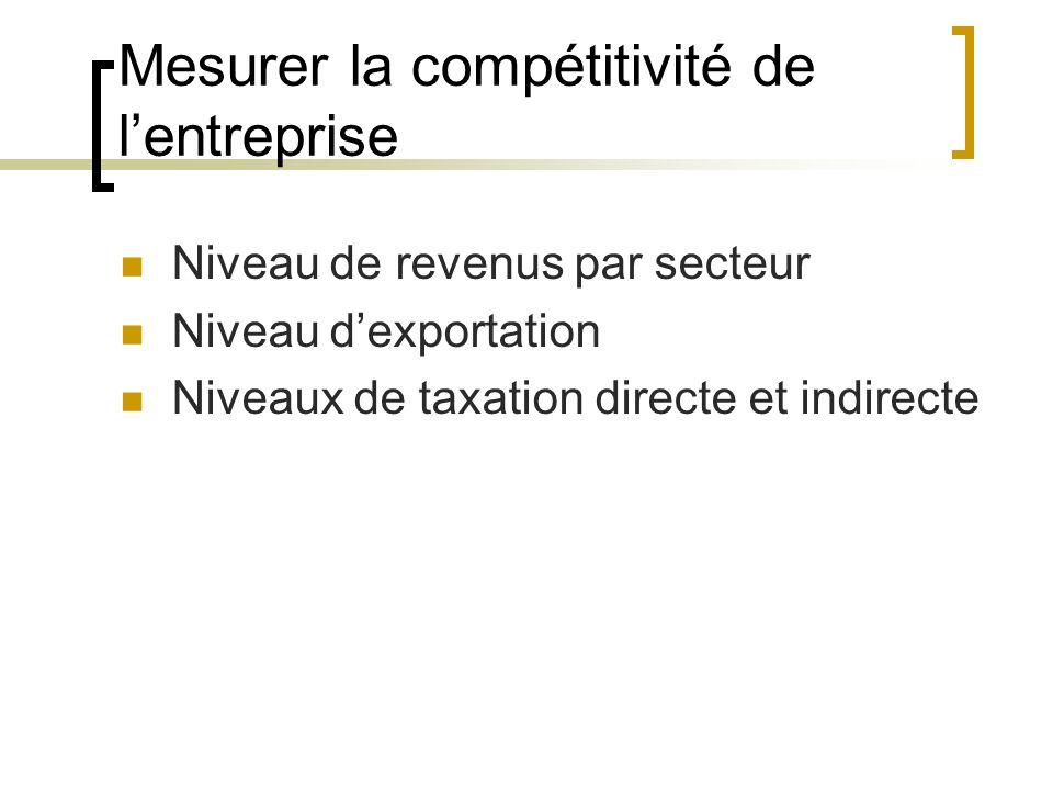Mesurer la compétitivité de lentreprise Niveau de revenus par secteur Niveau dexportation Niveaux de taxation directe et indirecte
