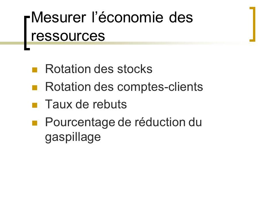 Mesurer léconomie des ressources Rotation des stocks Rotation des comptes-clients Taux de rebuts Pourcentage de réduction du gaspillage