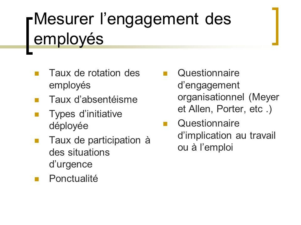 Mesurer lengagement des employés Taux de rotation des employés Taux dabsentéisme Types dinitiative déployée Taux de participation à des situations dur