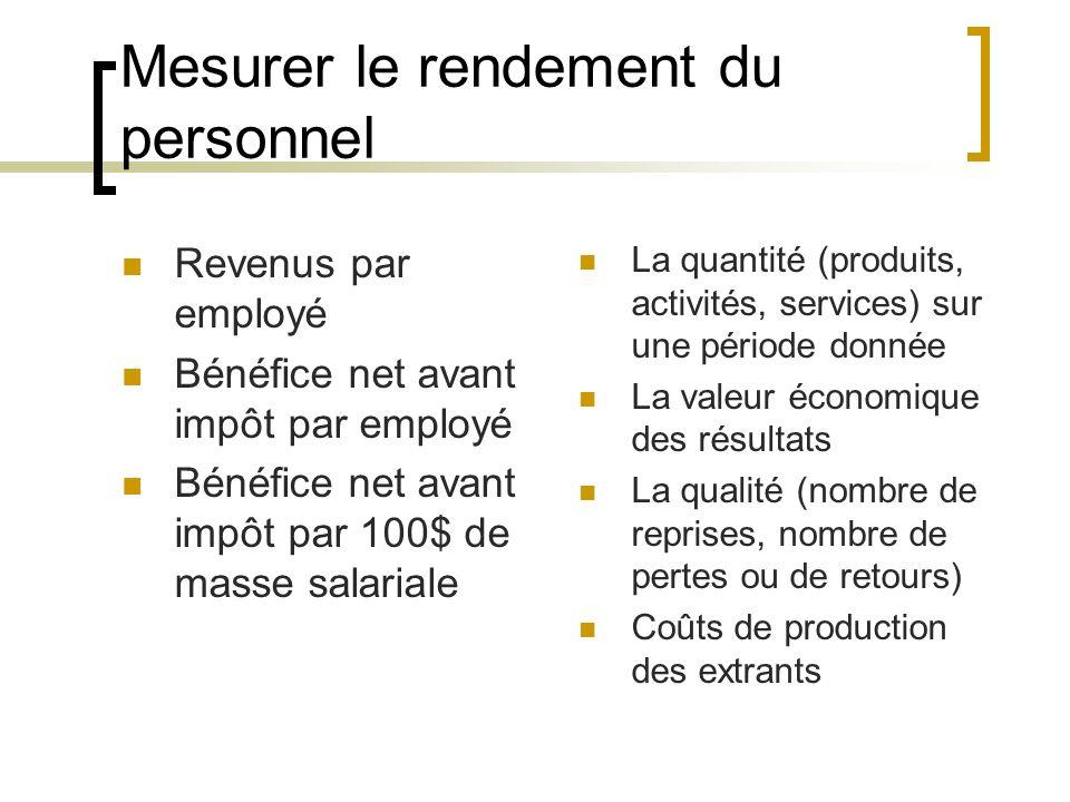 Mesurer le rendement du personnel Revenus par employé Bénéfice net avant impôt par employé Bénéfice net avant impôt par 100$ de masse salariale La qua