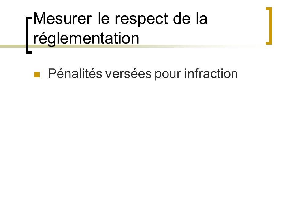 Mesurer le respect de la réglementation Pénalités versées pour infraction