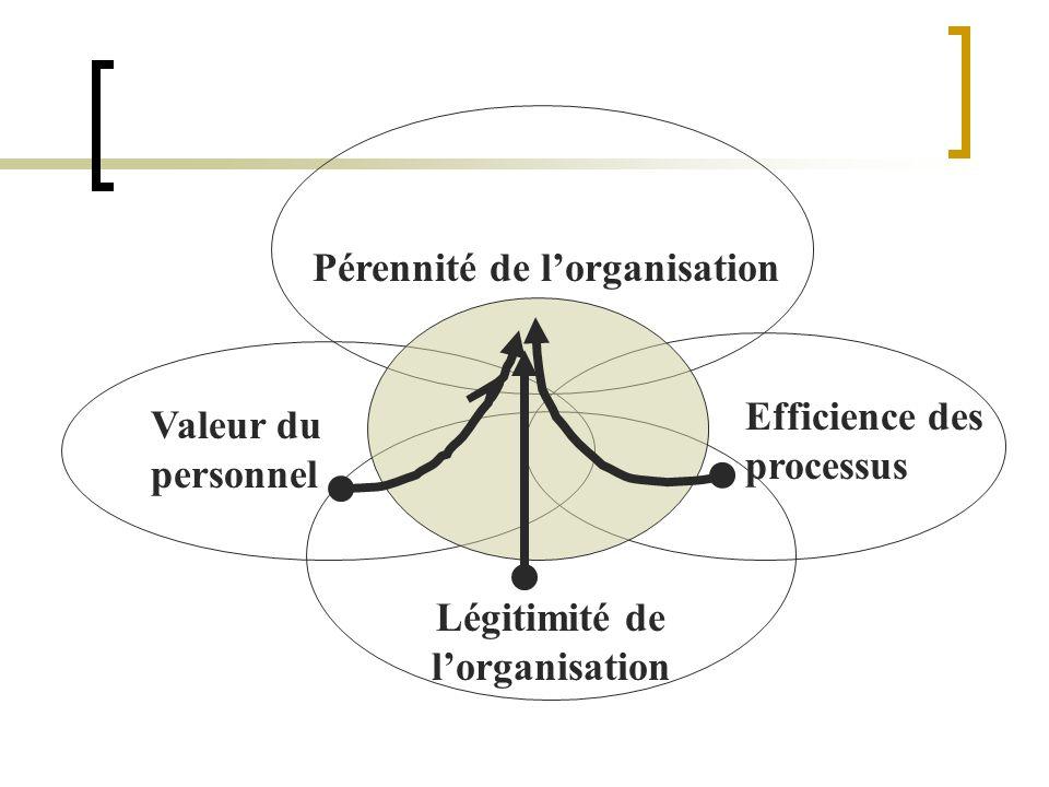 Pérennité de lorganisation Valeur du personnel Efficience des processus Légitimité de lorganisation