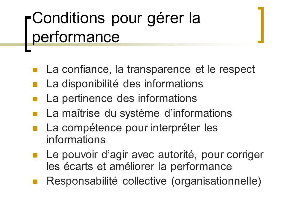 Conditions pour gérer la performance La confiance, la transparence et le respect La disponibilité des informations La pertinence des informations La m