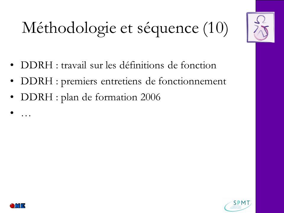 Méthodologie et séquence (10) DDRH : travail sur les définitions de fonction DDRH : premiers entretiens de fonctionnement DDRH : plan de formation 200