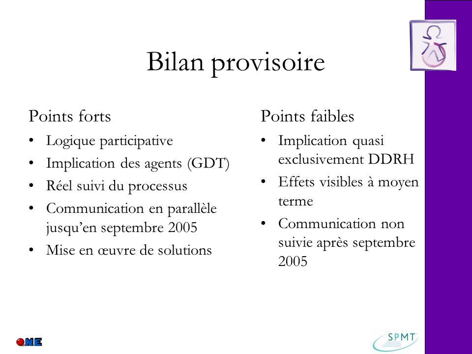 Bilan provisoire Points forts Logique participative Implication des agents (GDT) Réel suivi du processus Communication en parallèle jusquen septembre