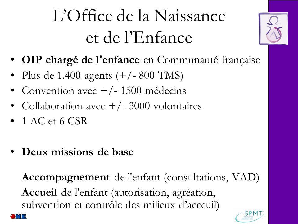 LOffice de la Naissance et de lEnfance OIP chargé de l'enfance en Communauté française Plus de 1.400 agents (+/- 800 TMS) Convention avec +/- 1500 méd