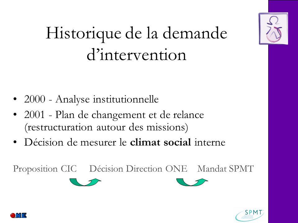 Historique de la demande dintervention 2000 - Analyse institutionnelle 2001 - Plan de changement et de relance (restructuration autour des missions) D