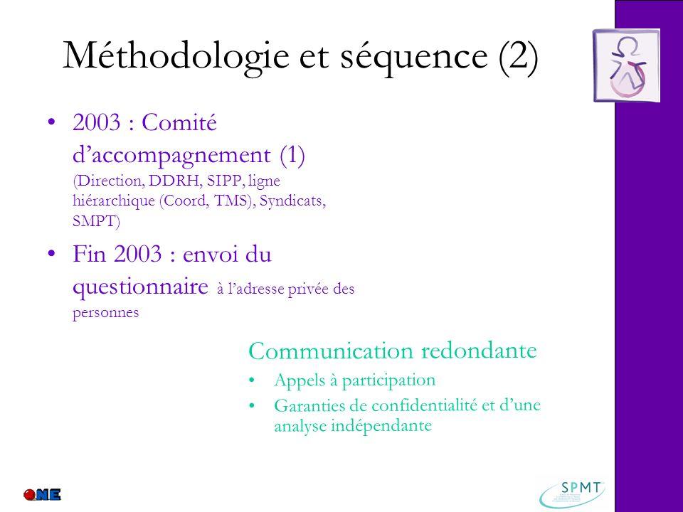 Méthodologie et séquence (2) 2003 : Comité daccompagnement (1) (Direction, DDRH, SIPP, ligne hiérarchique (Coord, TMS), Syndicats, SMPT) Fin 2003 : en