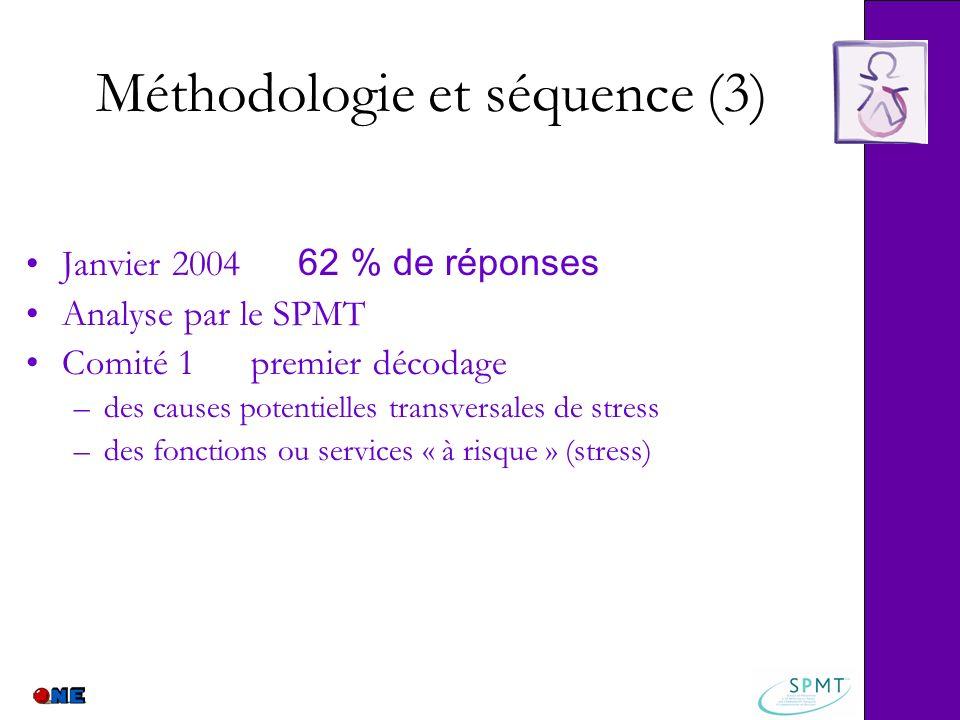 Méthodologie et séquence (3) Janvier 2004 62 % de réponses Analyse par le SPMT Comité 1 premier décodage –des causes potentielles transversales de str
