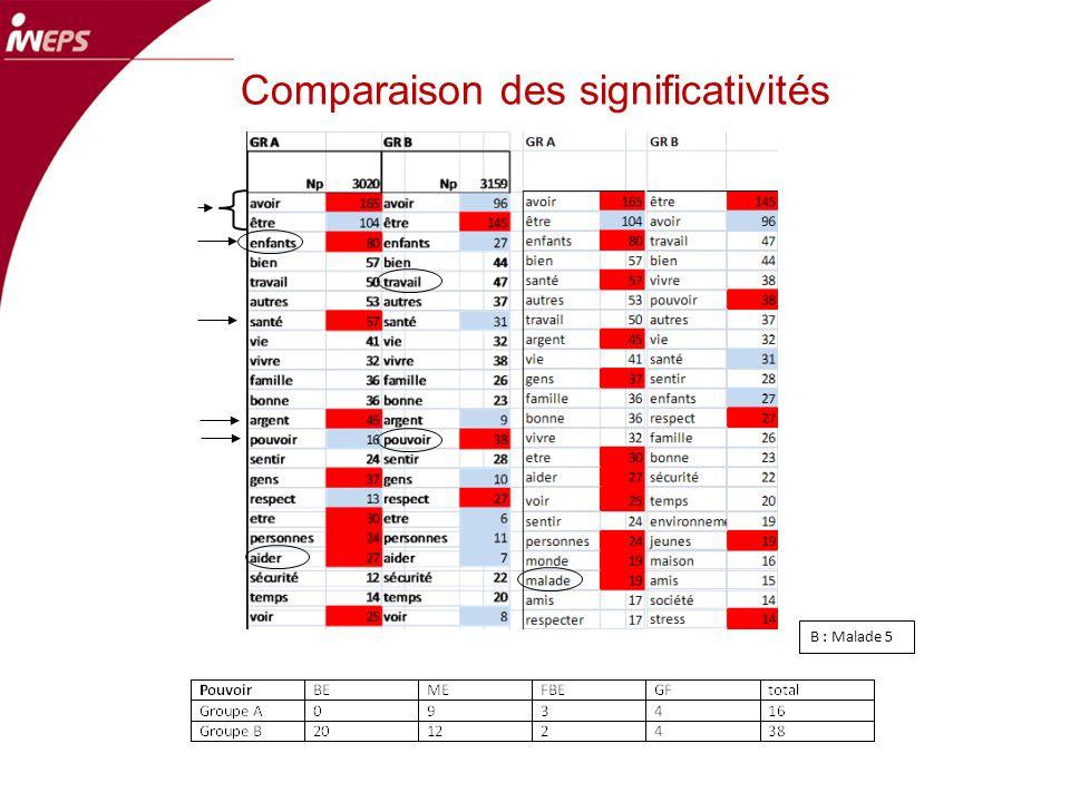Comparaison des significativités B : Malade 5