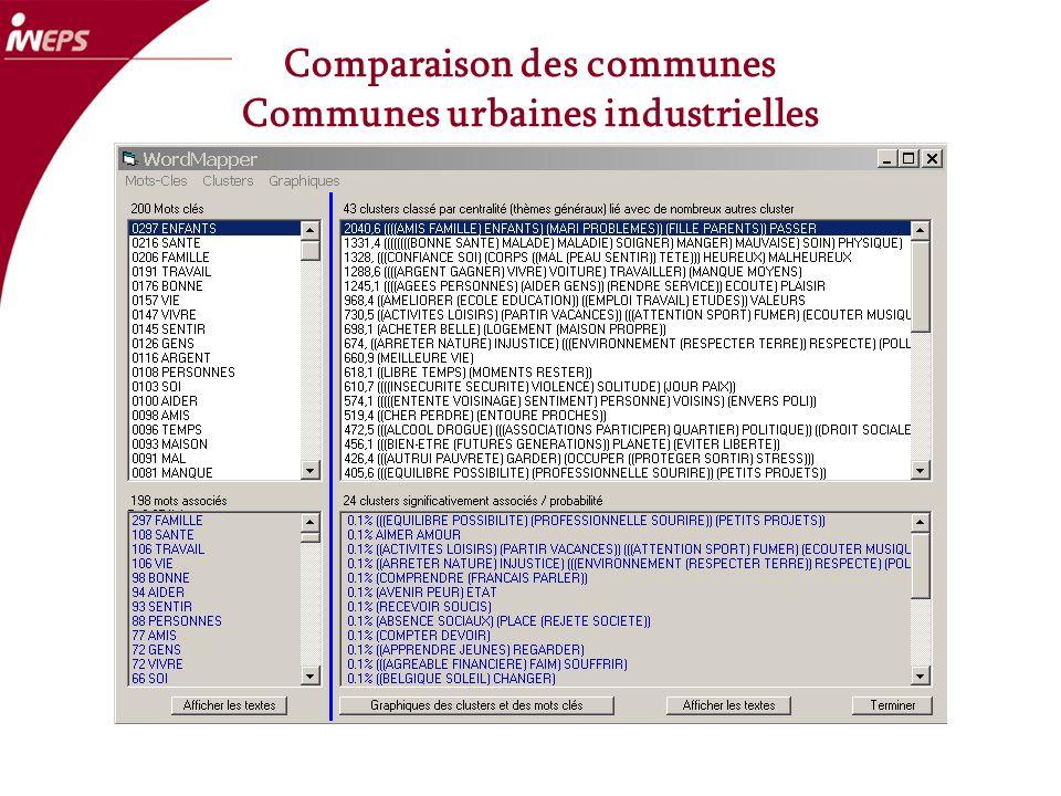Comparaison des communes Communes urbaines industrielles