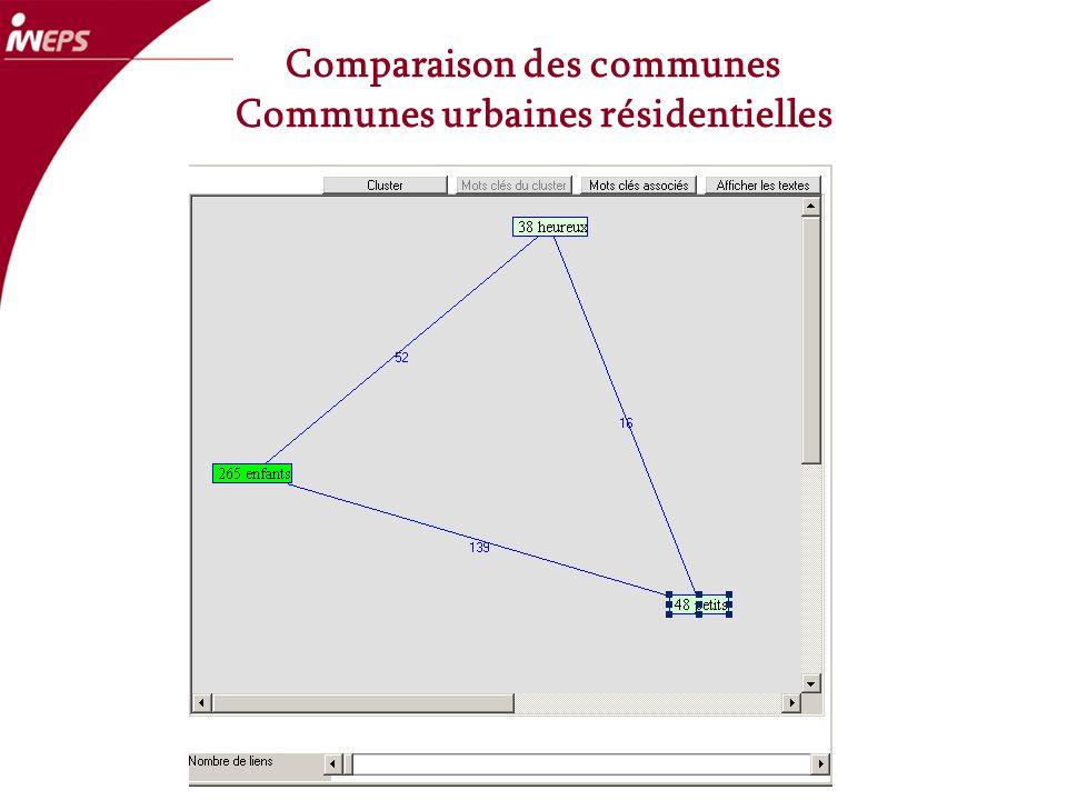 Comparaison des communes Communes urbaines résidentielles