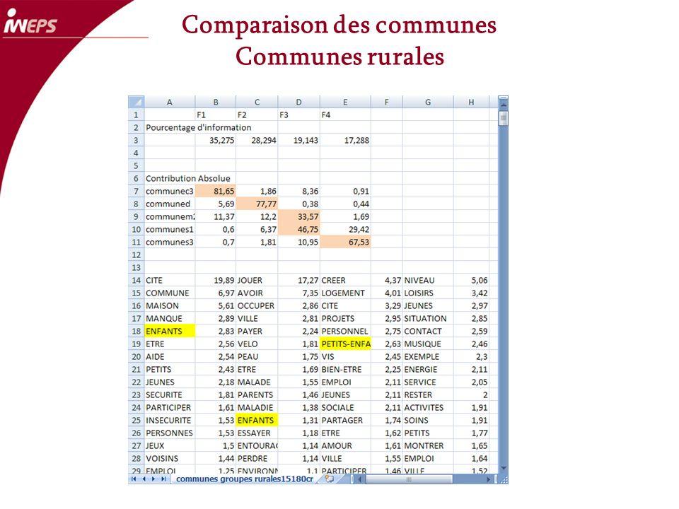 Comparaison des communes Communes rurales