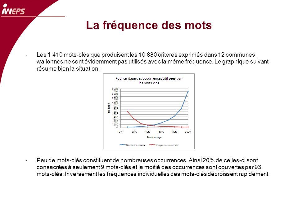 La fréquence des mots -Les 1 410 mots-clés que produisent les 10 880 critères exprimés dans 12 communes wallonnes ne sont évidemment pas utilisés avec la même fréquence.