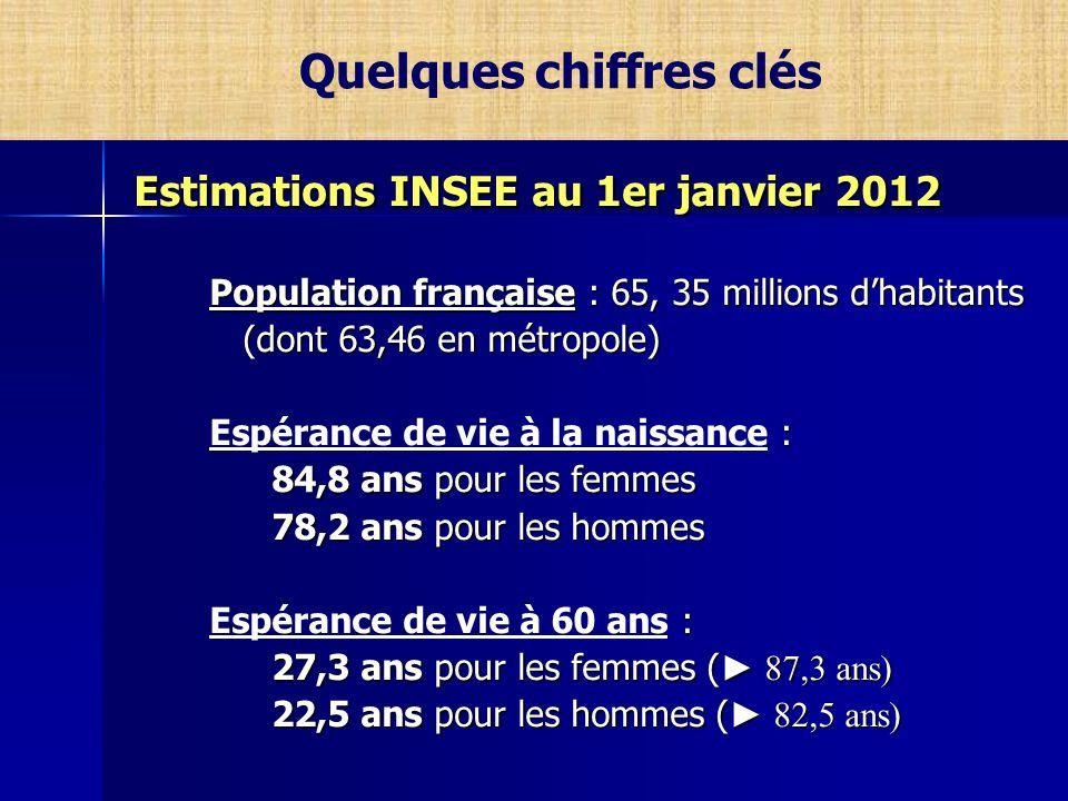 Quelques chiffres clés Estimations INSEE au 1er janvier 2012 Estimations INSEE au 1er janvier 2012 Population française : 65, 35 millions dhabitants (