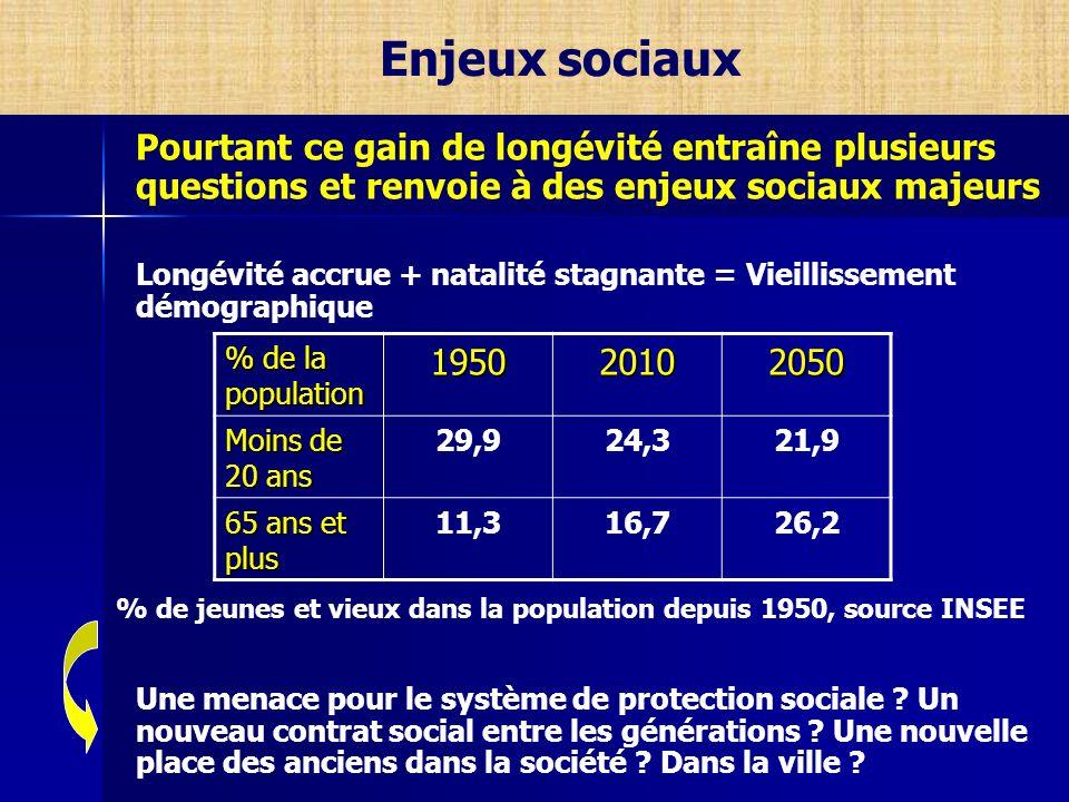 Enjeux sociaux Pourtant ce gain de longévité entraîne plusieurs questions et renvoie à des enjeux sociaux majeurs Longévité accrue + natalité stagnant