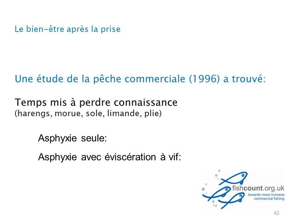 Asphyxie seule: Asphyxie avec éviscération à vif: Une étude de la pêche commerciale (1996) a trouvé: Temps mis à perdre connaissance (harengs, morue, sole, limande, plie) 42 Le bien-être après la prise
