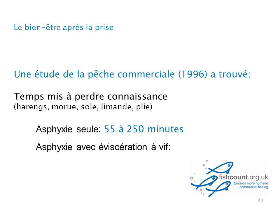 Asphyxie seule: 55 à 250 minutes Asphyxie avec éviscération à vif: Une étude de la pêche commerciale (1996) a trouvé: Temps mis à perdre connaissance (harengs, morue, sole, limande, plie) 43 Le bien-être après la prise