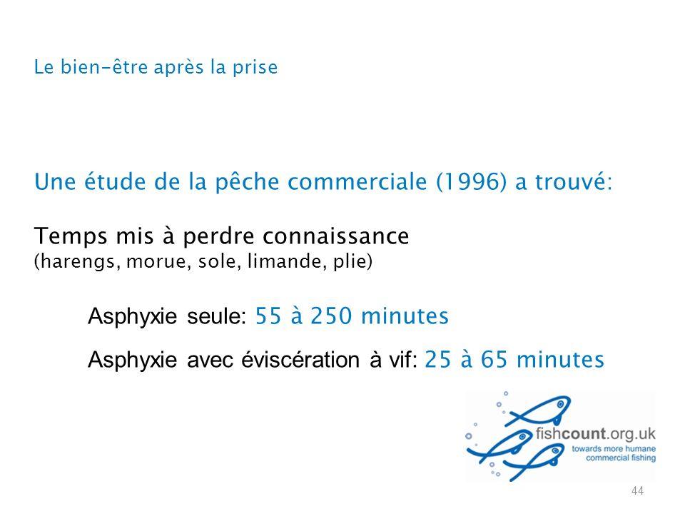 Asphyxie seule: 55 à 250 minutes Asphyxie avec éviscération à vif: 25 à 65 minutes Une étude de la pêche commerciale (1996) a trouvé: Temps mis à perdre connaissance (harengs, morue, sole, limande, plie) 44 Le bien-être après la prise