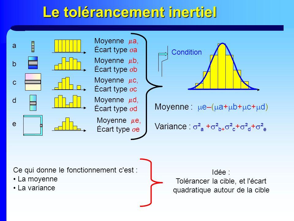 Le tolérancement inertiel a b c d e Moyenne a, Écart type a Moyenne b, Écart type b Moyenne c, Écart type c Moyenne d, Écart type d Moyenne e, Écart t