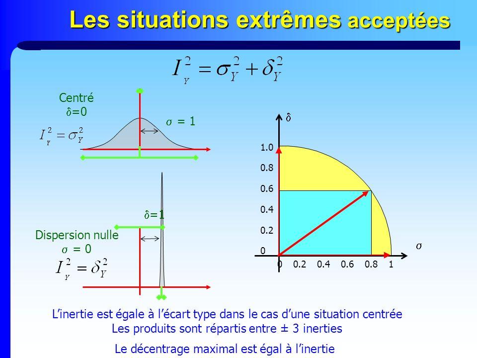 Les situations extrêmes acceptées Centré =0 Dispersion nulle = 0 = 1 Le décentrage maximal est égal à linertie 00.20.40.60.81 0 0.2 0.4 0.6 0.8 1.0 Li