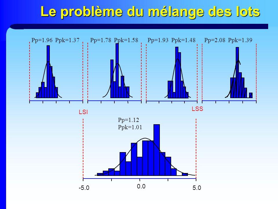 Le problème du mélange des lots 5.0 0.0 -5.0 LSS LSI Pp=1.96 Ppk=1.37Pp=1.78 Ppk=1.58Pp=1.93 Ppk=1.48Pp=2.08 Ppk=1.39 Pp=1.12 Ppk=1.01