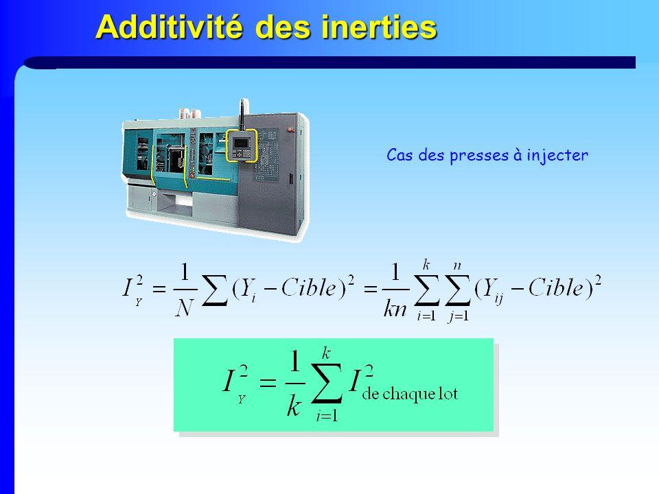 Additivité des inerties Cas des presses à injecter