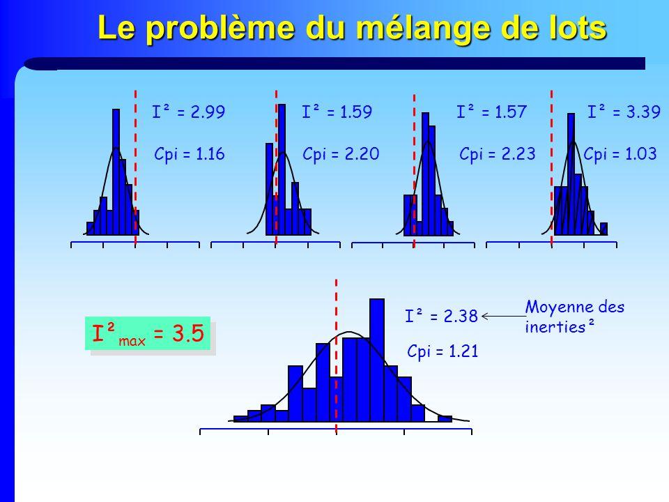 Le problème du mélange de lots I² = 2.99I² = 1.59I² = 1.57I² = 3.39 I² = 2.38 Moyenne des inerties² I² max = 3.5 Cpi = 1.16Cpi = 2.20Cpi = 2.23 Cpi =