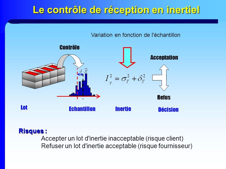 Le contrôle de réception en inertiel Contrôle Acceptation Refus Echantillon Lot Décision Inertie Risques : Accepter un lot d'inertie inacceptable (ris
